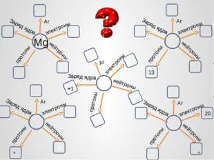 Mg 13 20 +1 электроны протоны нейтроны Заряд ядра Ar электроны протоны нейтро