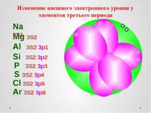 Изменение внешнего электронного уровня у элементов третьего периода Mg 3S2 Na