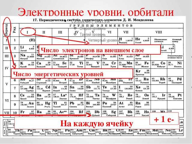 Электронные уровни, орбитали На каждую ячейку Число энергетических уровней Чи...
