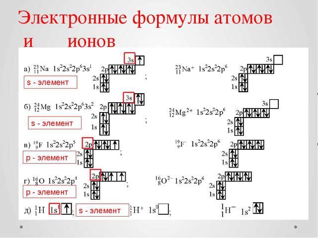 Электронные формулы атомов и ионов s - элемент s - элемент р - элемент р - эл...
