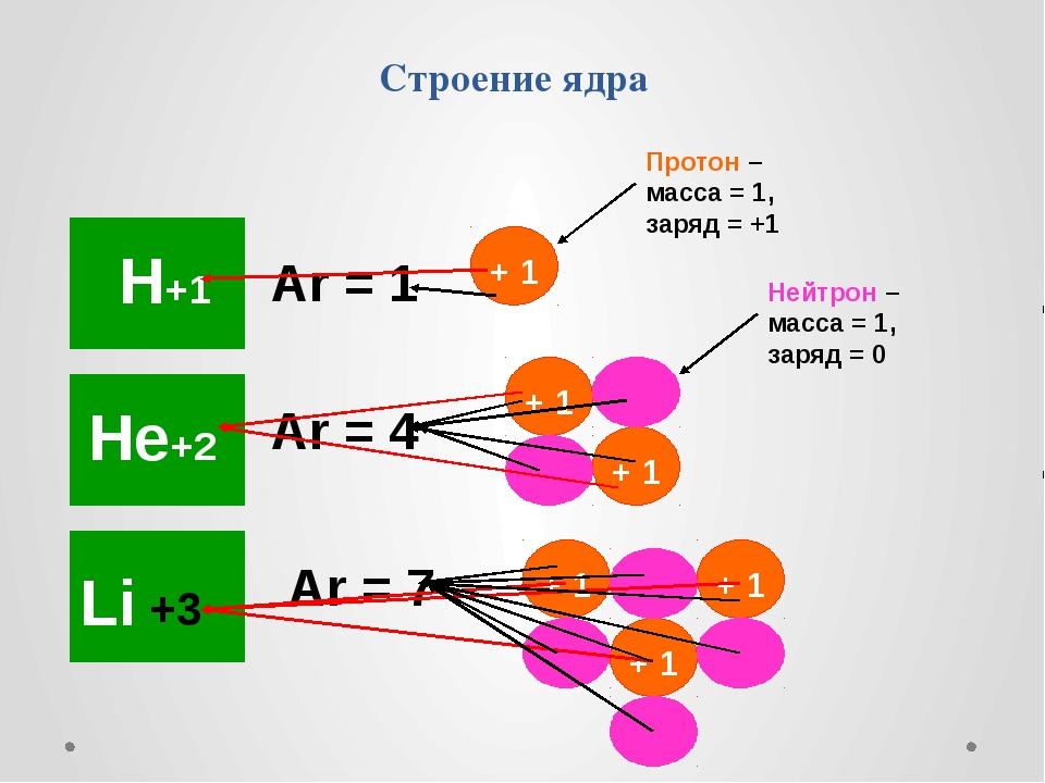 Строение ядра Аr = 1 Аr = 4 Аr = 7 Протон – масса = 1, заряд = +1 Нейтрон – м...