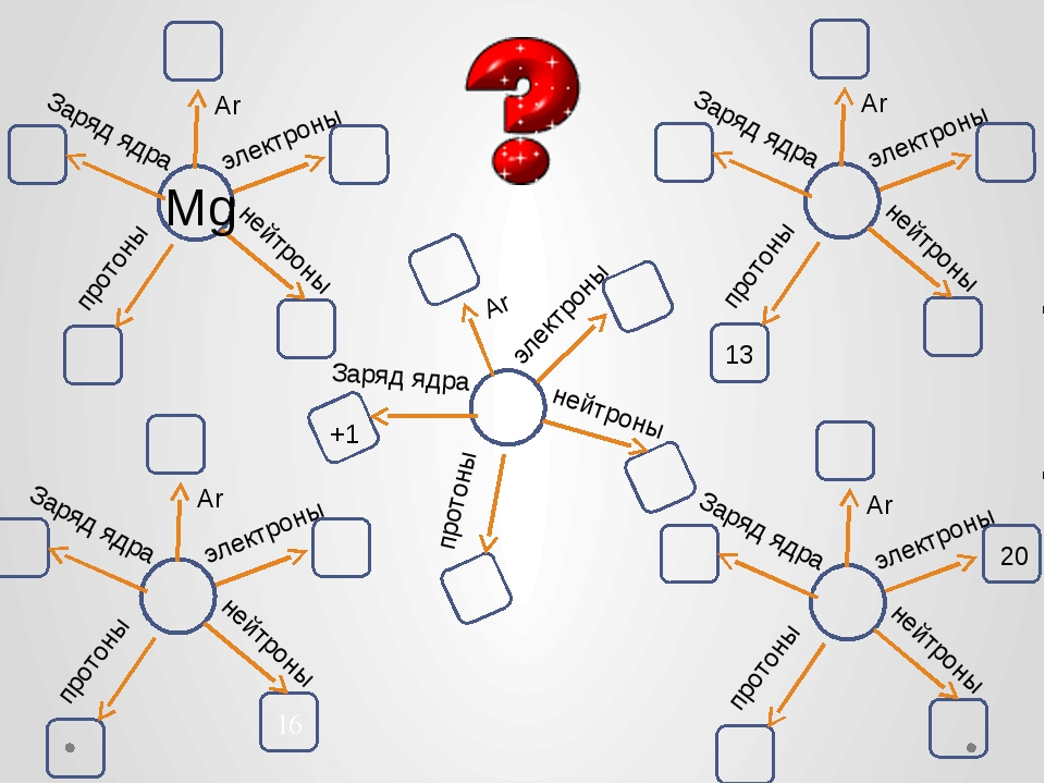 Mg 13 20 +1 электроны протоны нейтроны Заряд ядра Ar электроны протоны нейтро...
