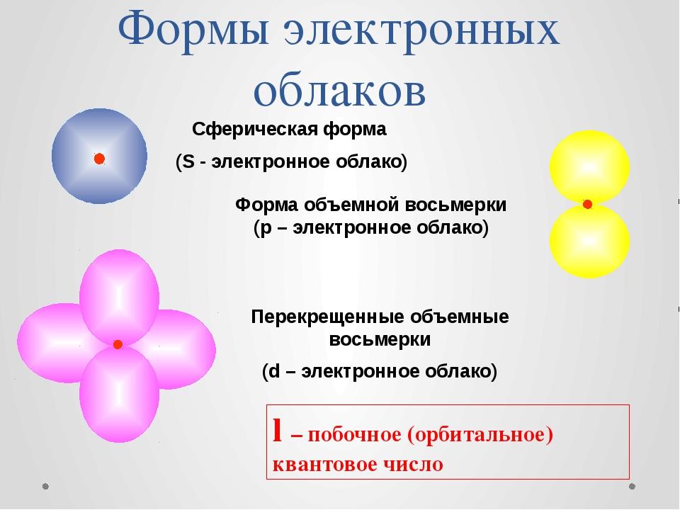 Формы электронных облаков Сферическая форма (S - электронное облако) Форма об...