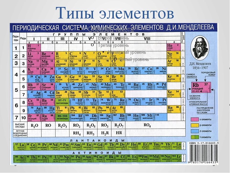 Типы элементов
