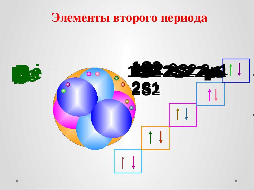 Элементы второго периода Li 1S2 2S1 Be 1S2 2S2 B 1S2 2S2 2p1 C 1S2 2S2 2p2 N...