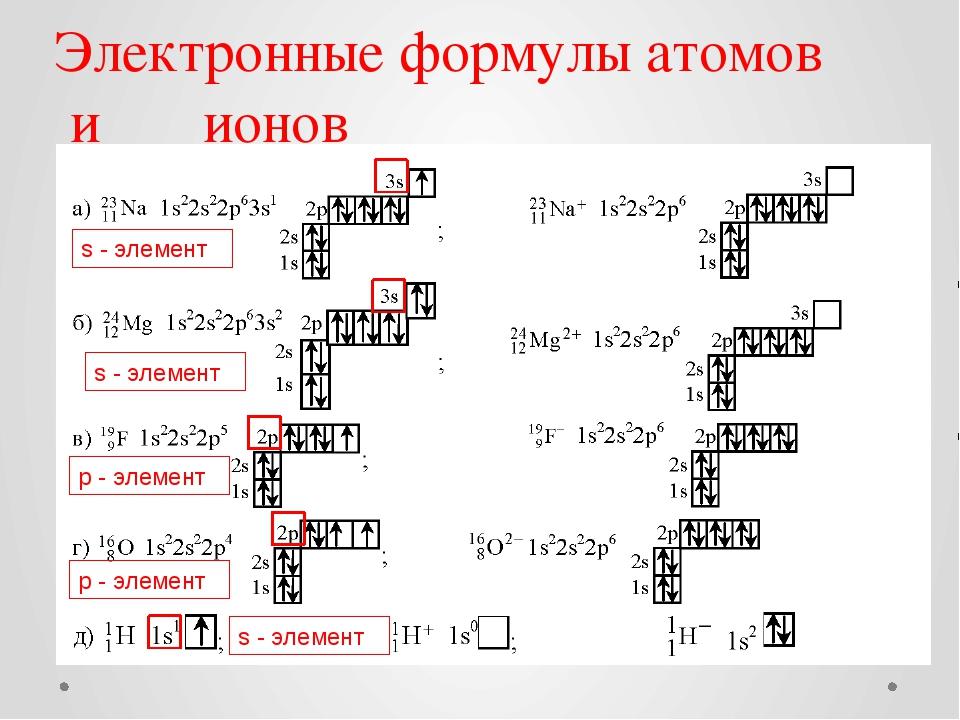 Как сделать электронную конфигурацию элемента