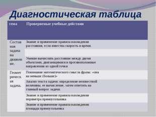 Диагностическая таблица тема Проверяемые учебныедействия Составная задача на
