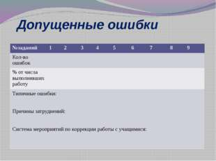 Допущенные ошибки №заданий 1 2 3 4 5 6 7 8 9 Кол-во ошибок % от числа выполня