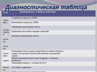 Диагностическая таблица Тема Проверяемыеучебные действия Действия с натуральн
