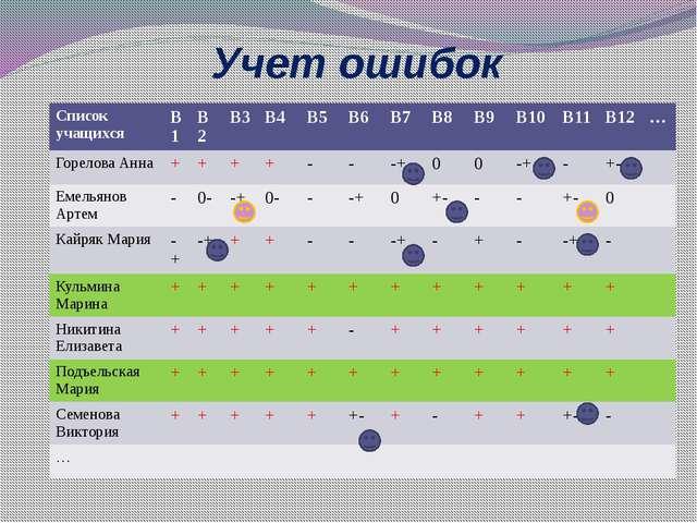 Учет ошибок Список учащихся В1 В2 В3 В4 В5 В6 В7 В8 В9 В10 В11 В12 … Горелова...
