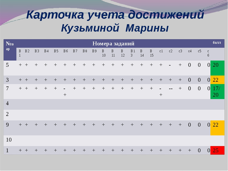 Карточка учета достижений Кузьминой Марины №вар Номера заданий балл В1 В2 В3...