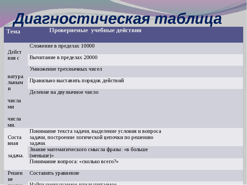 Диагностическая таблица Тема Проверяемыеучебные действия Действия с натуральн...
