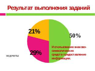 Результат выполнения заданий 29% 21% Использование знаково-символических сред