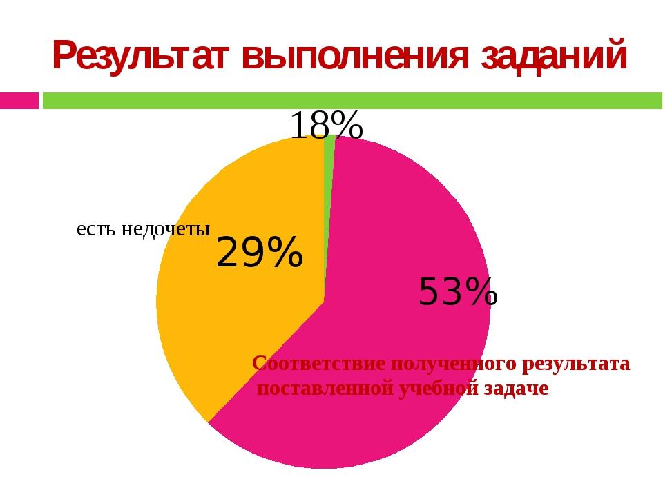 Результат выполнения заданий 53% 29%