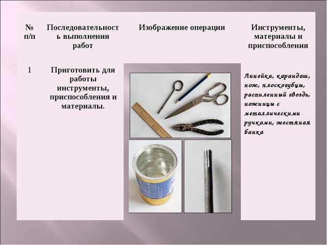 № п/п Последовательность выполнения работ Изображение операции Инструмен...