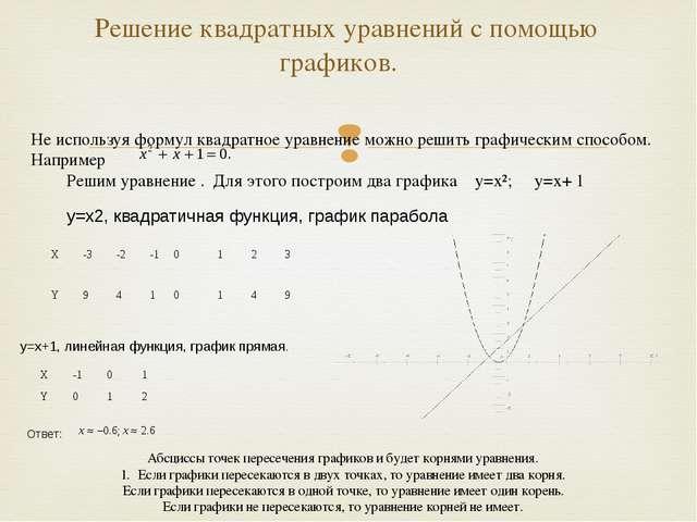 Решение квадратных уравнений с помощью графиков. Не используя формул квадрат...