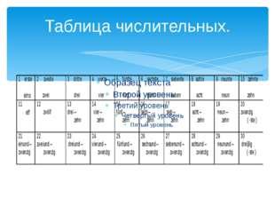 Таблица числительных.