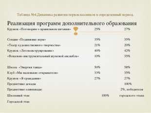Таблица №4.Динамика развития первоклассников в определенный период. Реализаци