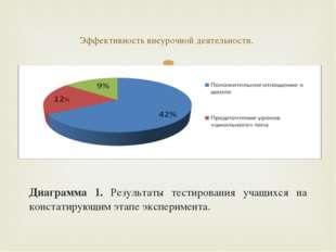 Диаграмма 1. Результаты тестирования учащихся на констатирующим этапе экспер