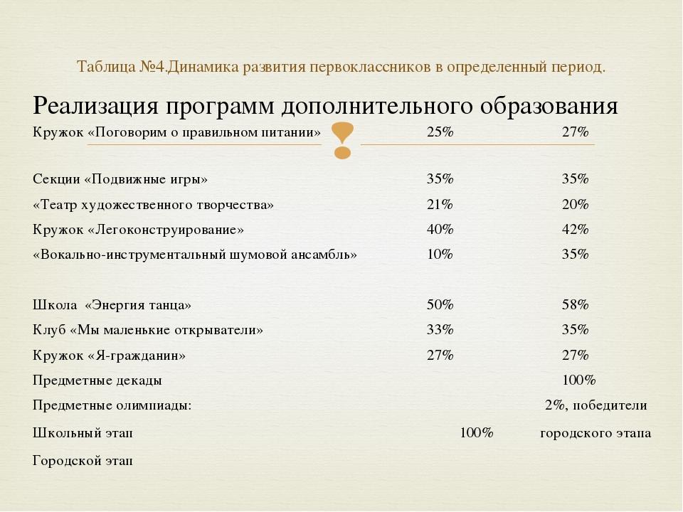 Таблица №4.Динамика развития первоклассников в определенный период. Реализаци...