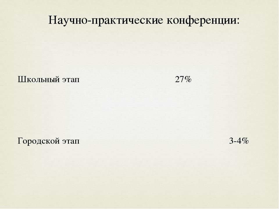 Научно-практические конференции: Школьный этап 27%  Городской этап  3-4%