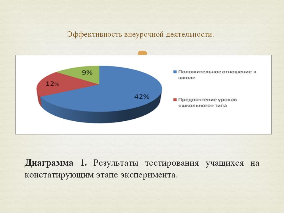 Диаграмма 1. Результаты тестирования учащихся на констатирующим этапе экспер...