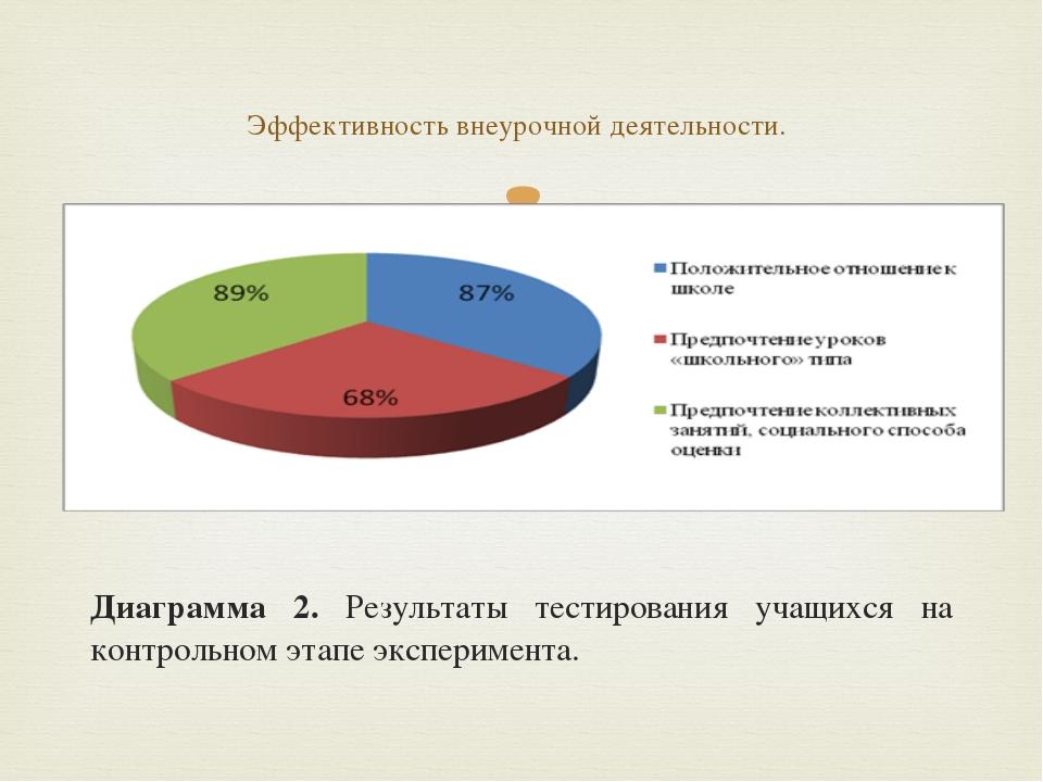 Диаграмма 2. Результаты тестирования учащихся на контрольном этапе экспериме...