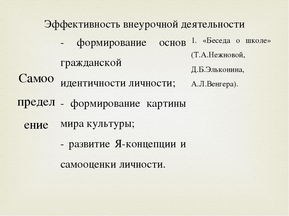 Эффективность внеурочной деятельности Самоопределение  - формирование основ...