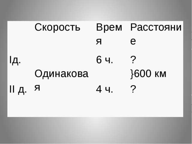 Скорость Время Расстояние Iд. Одинаковая 6 ч. ? }600км IIд. 4 ч. ?