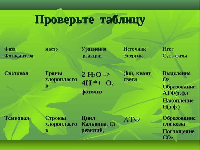 Проверьте таблицу Фаза ФотосинтезаместоУравнение реакцииИсточник ЭнергииИ...