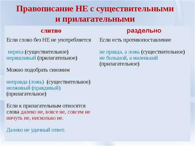 Конспект урока по русскому языку 4 класс по фгос