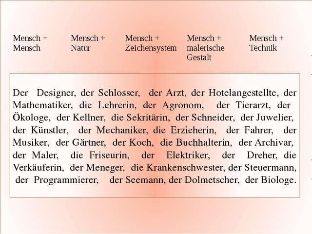 Der Designer, der Schlosser, der Arzt, der Hotelangestellte, der Mathematike...