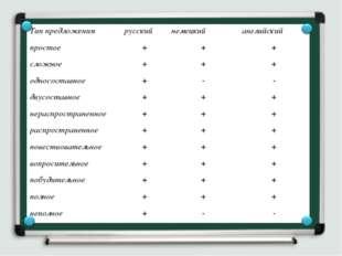 Тип предложениярусский немецкий английский простое+++ сложное+++ одн