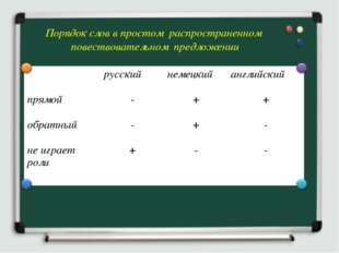 Порядок слов в простом распространенном повествовательном предложении русски