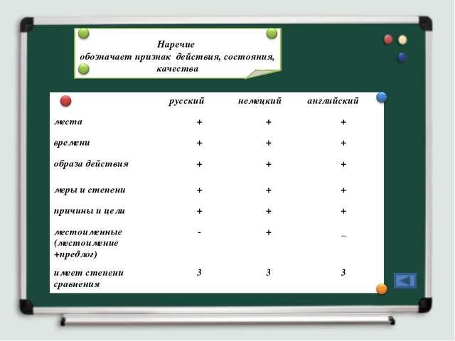 Наречие обозначает признак действия, состояния, качества русскийнемецкийа...