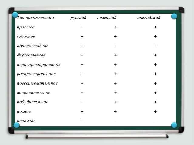 Тип предложениярусский немецкий английский простое+++ сложное+++ одн...