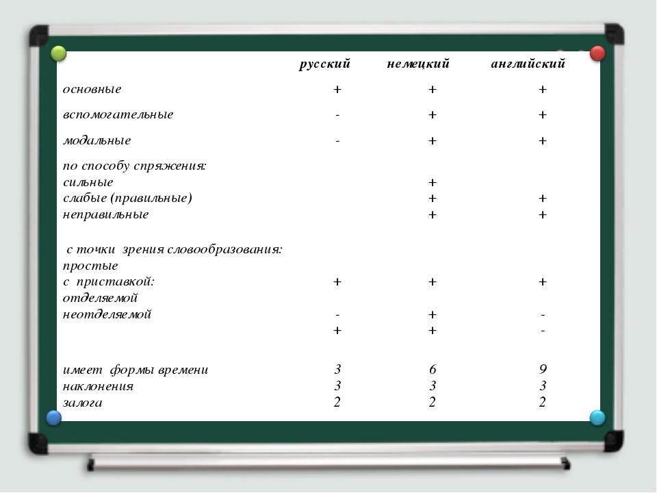 русскийнемецкийанглийский основные+++ вспомогательные-++ модальные-...
