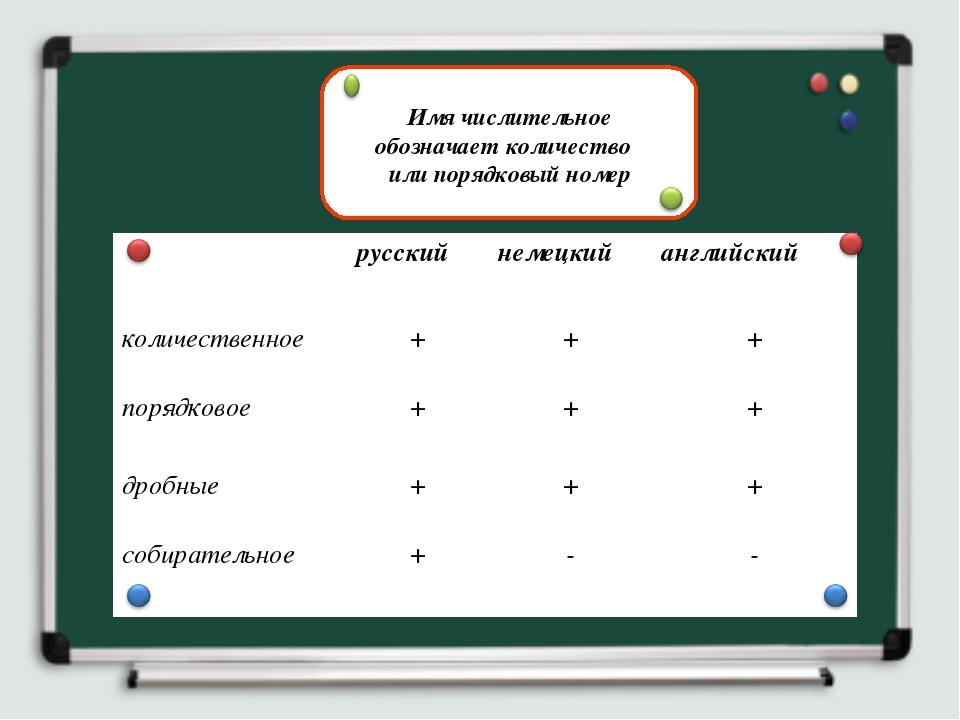 Имя числительное обозначает количество или порядковый номер русскийнемецки...