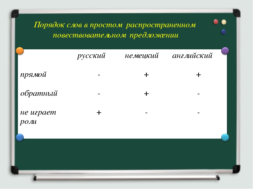 Порядок слов в простом распространенном повествовательном предложении русски...