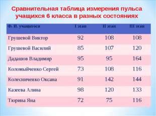 Сравнительная таблица измерения пульса учащихся 6 класса в разных состояниях