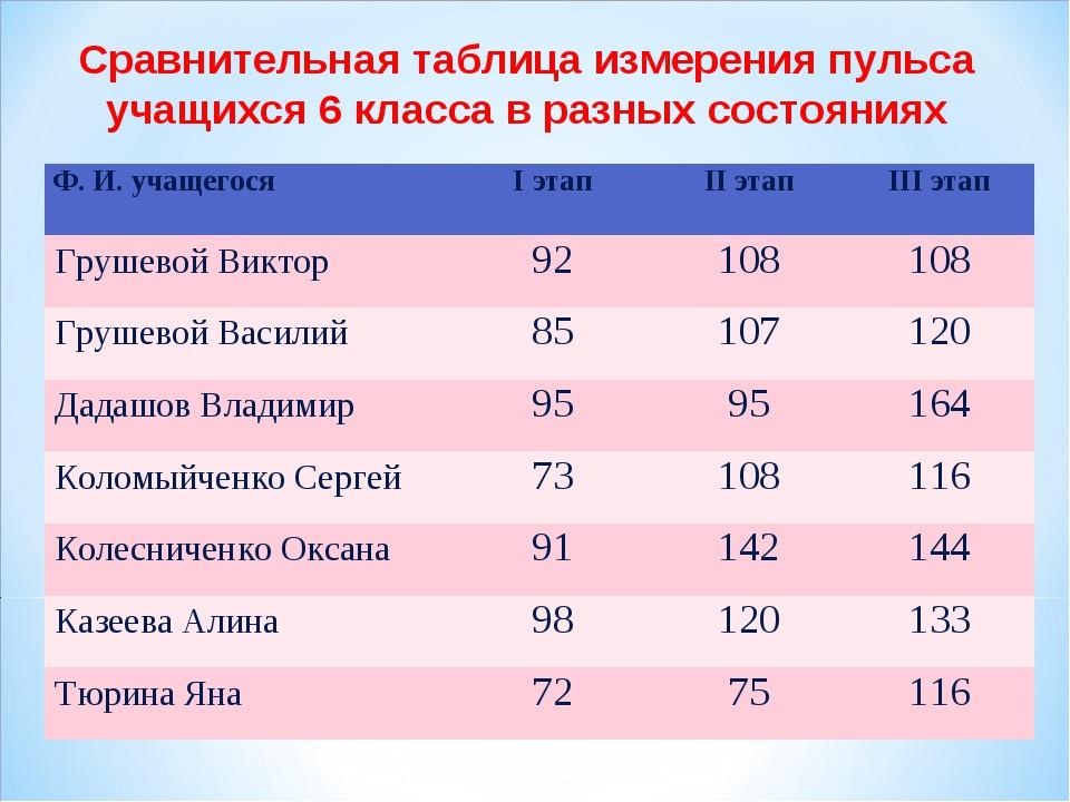 Сравнительная таблица измерения пульса учащихся 6 класса в разных состояниях...