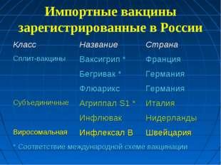 Импортные вакцины зарегистрированные в России КлассНазваниеСтрана Сплит-вак