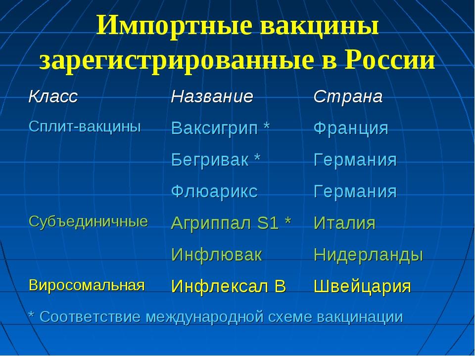 Импортные вакцины зарегистрированные в России КлассНазваниеСтрана Сплит-вак...