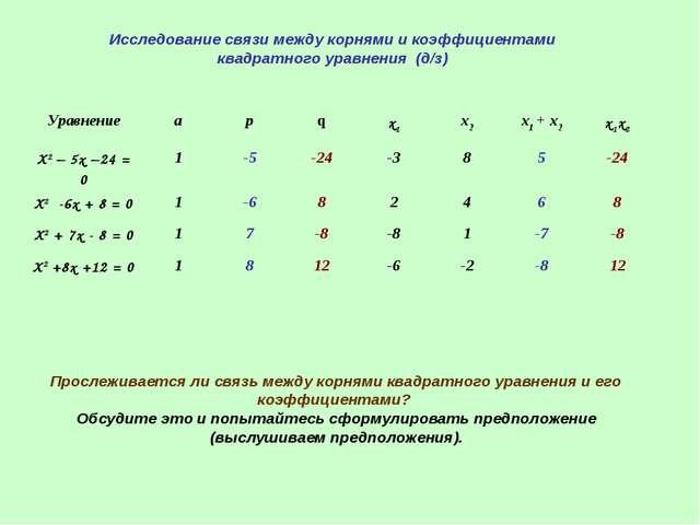 Исследование связи между корнями и коэффициентами квадратного уравнения (д/з)...