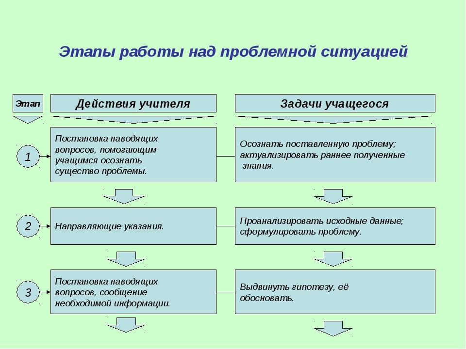 Этапы работы над проблемной ситуацией