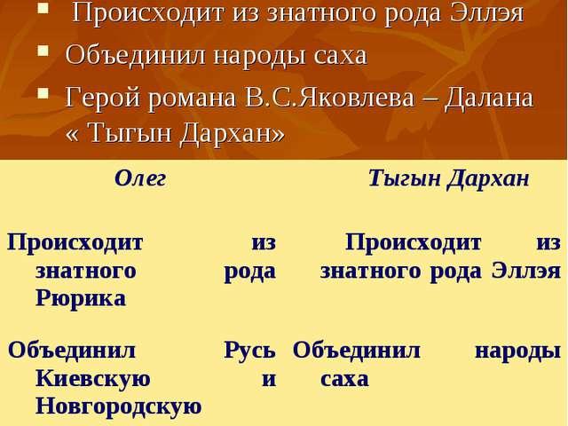 Тыгын Дархан Якутский князь (ХIII-XIV) Происходит из знатного рода Эллэя Объе...