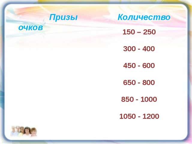 Призы Количество очков 150 – 250 300 - 400 450 - 600 650 - 800 850 - 1000 10...