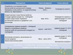 № п/п Мероприятия Сроки проведения Ответственный 1 Разработка и составление п