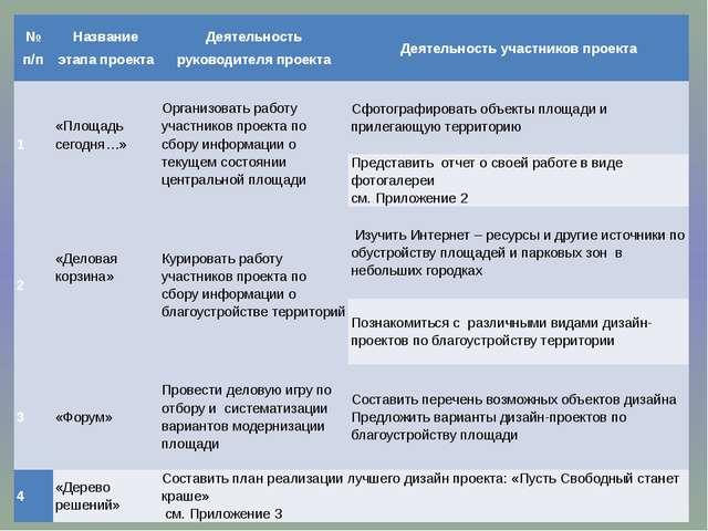 № п/п Название этапа проекта Деятельность руководителя проекта Деятельность у...