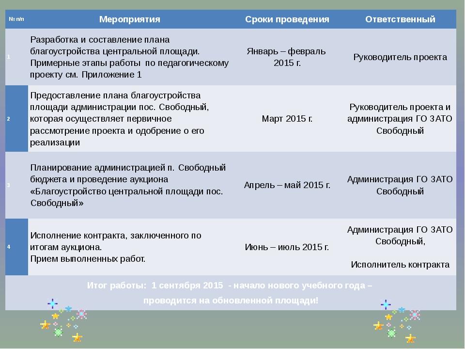 № п/п Мероприятия Сроки проведения Ответственный 1 Разработка и составление п...